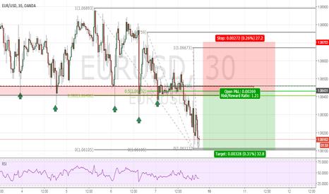 EURUSD: Potential trend continuation on EUR/USD