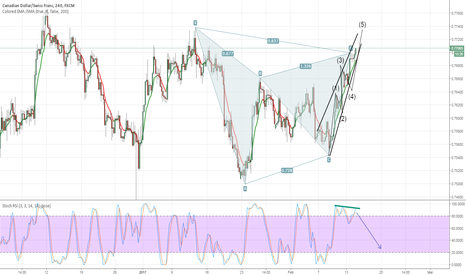 CADCHF: CAD-CHF ELLIOTT WAVE AND HARMONIC OUTLOOK.