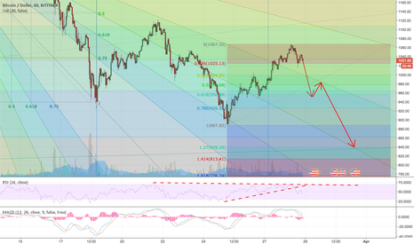 BTCUSD: BTCUSD bear breakdown, 1HR HS, headed to long term support ~$850