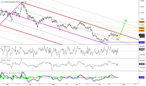 USDCAD: look to buy