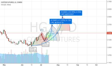HG1!:  Copper Futures,D,Comex: