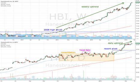 HBI: HBI 4 for 1 stock split