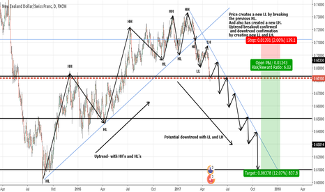 NZDCHF: NZDCHF- Potential longtern short trade