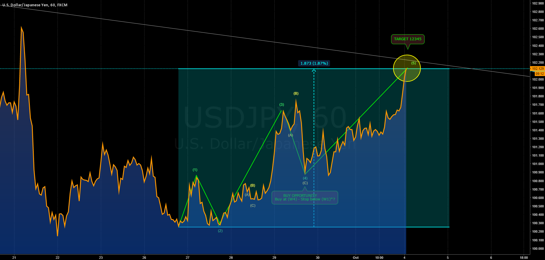 USDJPY: 12345 (bullish) COMPLETED!