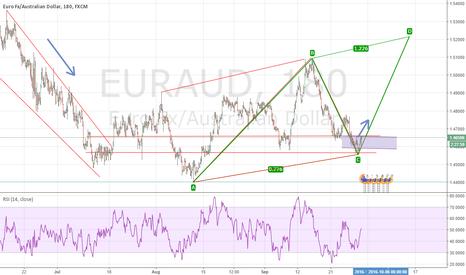EURAUD: EUR/AUD Pattern