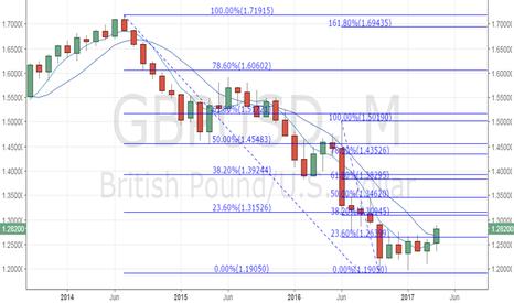 GBPUSD: How high can GBP/USD fly?