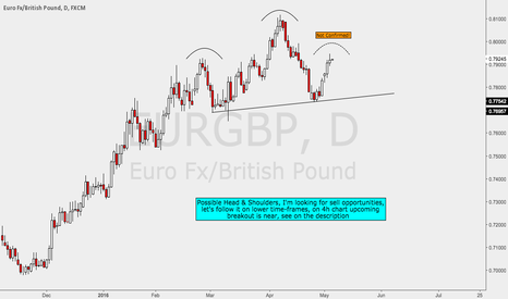 EURGBP: Possible Head & Shoulder on EURGBP