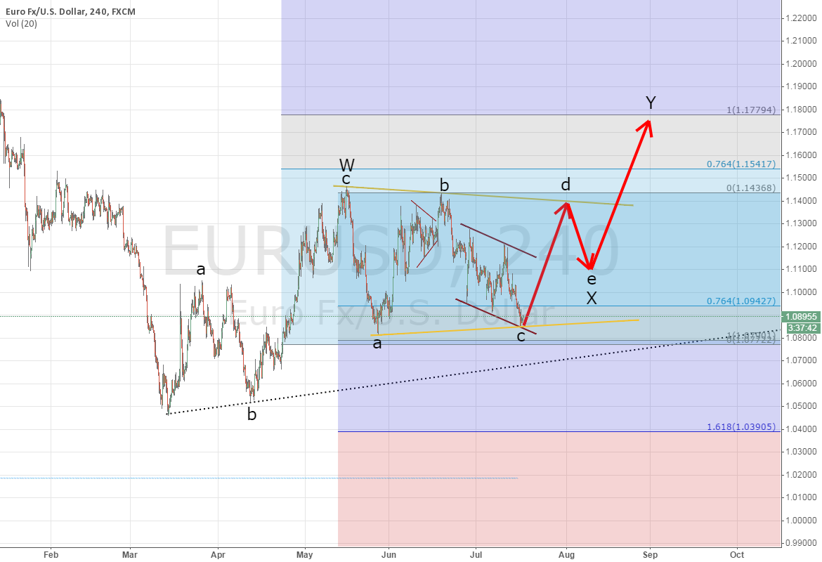 ANOTHER POSSIBLE TRIANGLE SETUP FOR EURUSD (corrected)