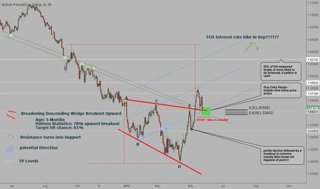 GBPUSD:  Descending  and Broadening Wedge - Long