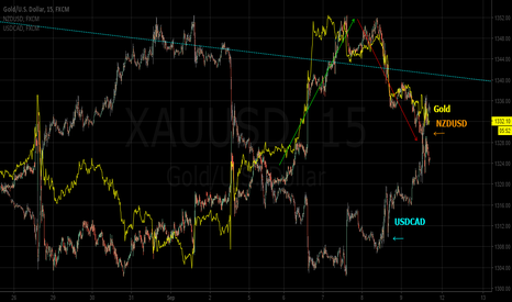 XAUUSD: XAUUSD NZDUSD and USDCAD ... and shortterm correlations