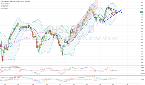 AUS200: still waiting to break out this triangle