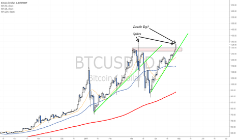 BTCUSD: Testing record highs - Another spike coming?