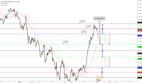 USDJPY: USDJPY Planning to short