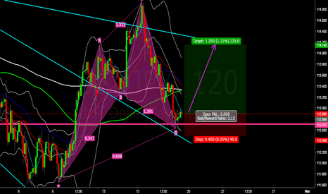 USDJPY: USDJPY BUY IDEA
