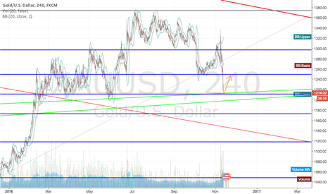 XAUUSD: XAUUSD Gold will bounce off of the .5 Fib (JNUG, JDST)