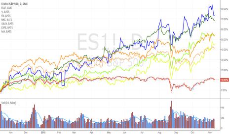 ES1!: Stocks leading the index