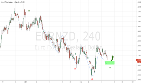 EURNZD: EURNZD first level 1 up completed