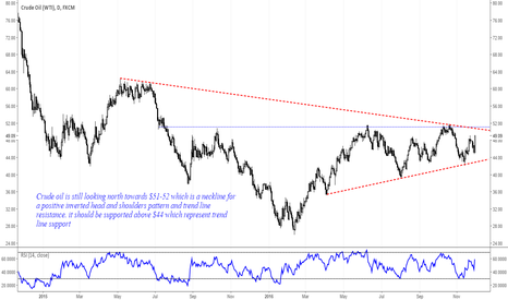 USOIL: Crude #Oil still looks north as long as it's supported above $44