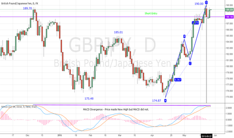 GBPJPY: MACD Divergence on Daily, GBP/JPY