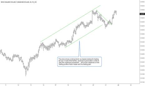 NZDCAD: NZDCAD .. Price context