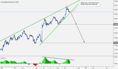 EURGBP: EURGBP: A Very Nice Sell Off Is About To Begin