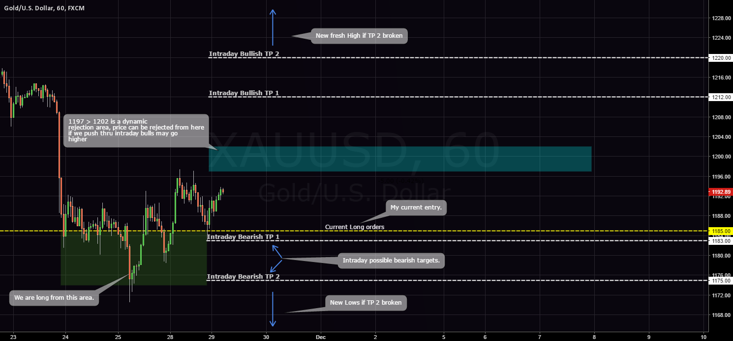 GOLD / 1.000.000$ trade / Intraday follow up.
