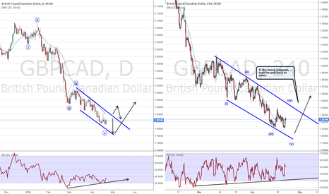 GBPCAD: GBPCAD Ending Diagonal