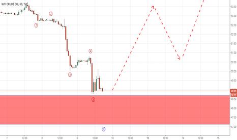 USOIL: Crude Oil correction seems done, bulls waiting (Elliott Wave)