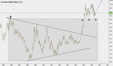DXY: DXY , thoughts