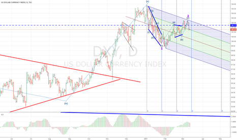 DXY: dxy aka usd continue falling