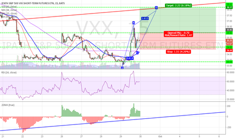 VXX: VXX - They are trying to save the market!