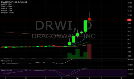 DRWI: $DRWI Parabolic Short