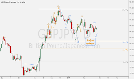 "GBPJPY: GBPJPY - Daily correction: ""C"" wave setting up."