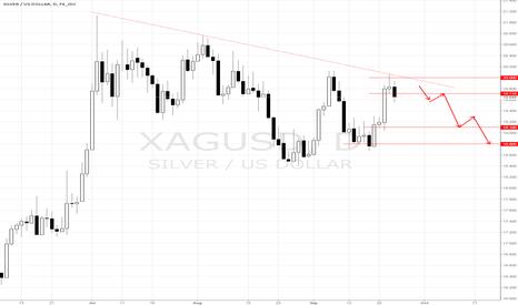 XAGUSD: XAU/USD SELL