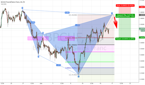 GBPCHF: GBPCHF possible brearish Cypher Pattern
