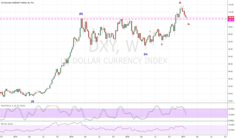 DXY: Ready to move up again ?