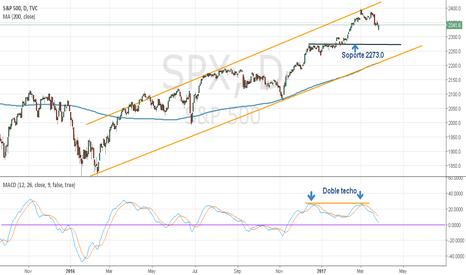 SPX: SP500 Gráficos diarios e inferiores