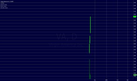 VA: $VA Virgin America