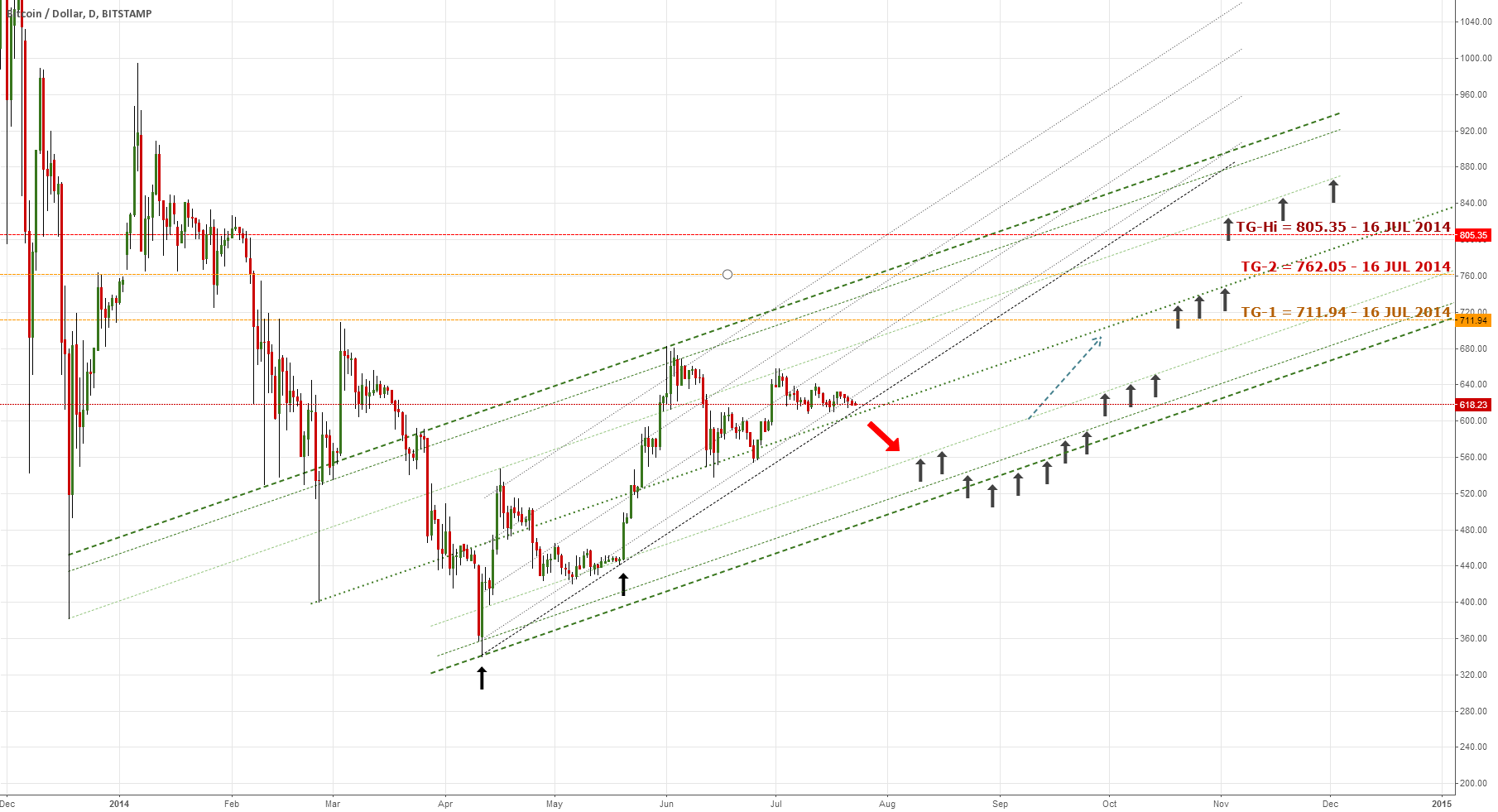 A possible path of a big Bitcoin correction (4xForecaster chart)