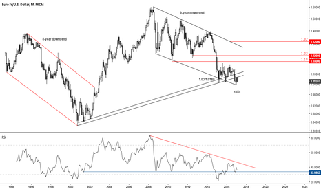 EURUSD: an extraordinary pair