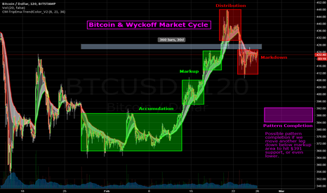 BTCUSD: Bitcoin & Wyckoff Market Cycle - 1 More Leg Down for Completion