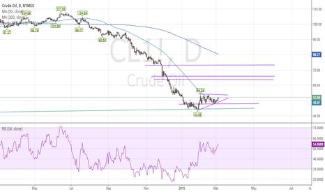 CL1!: Crude Oil - Part Deux 3/5