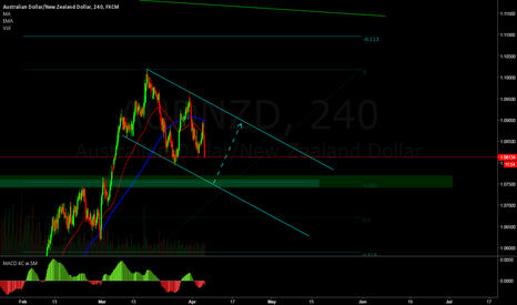 AUDNZD: Watch for a buy HERE