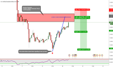 USDCAD: USDCAD: Next Area For Potential Short?