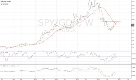 SPY/GDX: SPY/GDX weekly - looks like another leg down - 11/1/2016