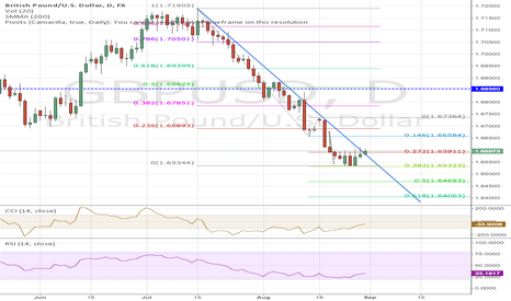 GBPUSD: Ascending Triangle