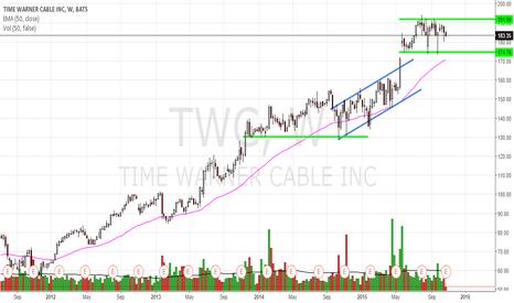 TWC: Earnings Plan