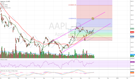 AAPL: Apple.. BUY BUY BUY!