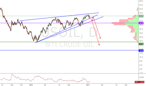 USOIL: Oil is going to crash