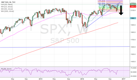 SPX: Chances of  going lower is higher :)